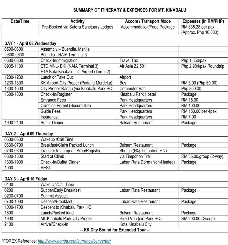 SUMMARY OF ITINERARY FOR Mt Kinabalu